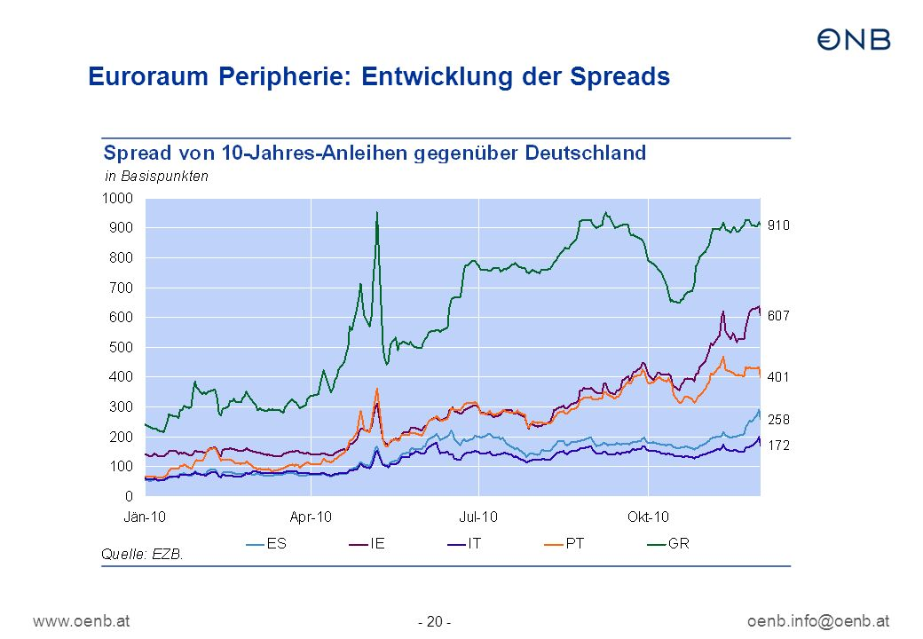 www.oenb.atoenb.info@oenb.at - 20 - Euroraum Peripherie: Entwicklung der Spreads