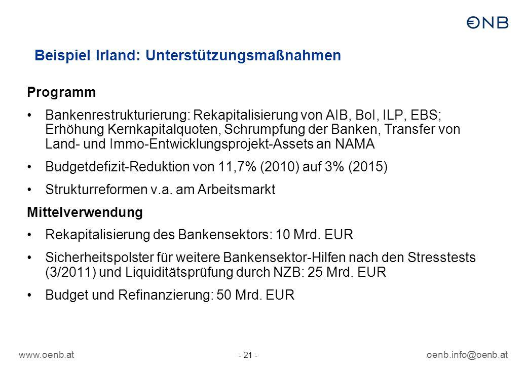 www.oenb.atoenb.info@oenb.at - 21 - Beispiel Irland: Unterstützungsmaßnahmen Programm Bankenrestrukturierung: Rekapitalisierung von AIB, BoI, ILP, EBS; Erhöhung Kernkapitalquoten, Schrumpfung der Banken, Transfer von Land- und Immo-Entwicklungsprojekt-Assets an NAMA Budgetdefizit-Reduktion von 11,7% (2010) auf 3% (2015) Strukturreformen v.a.