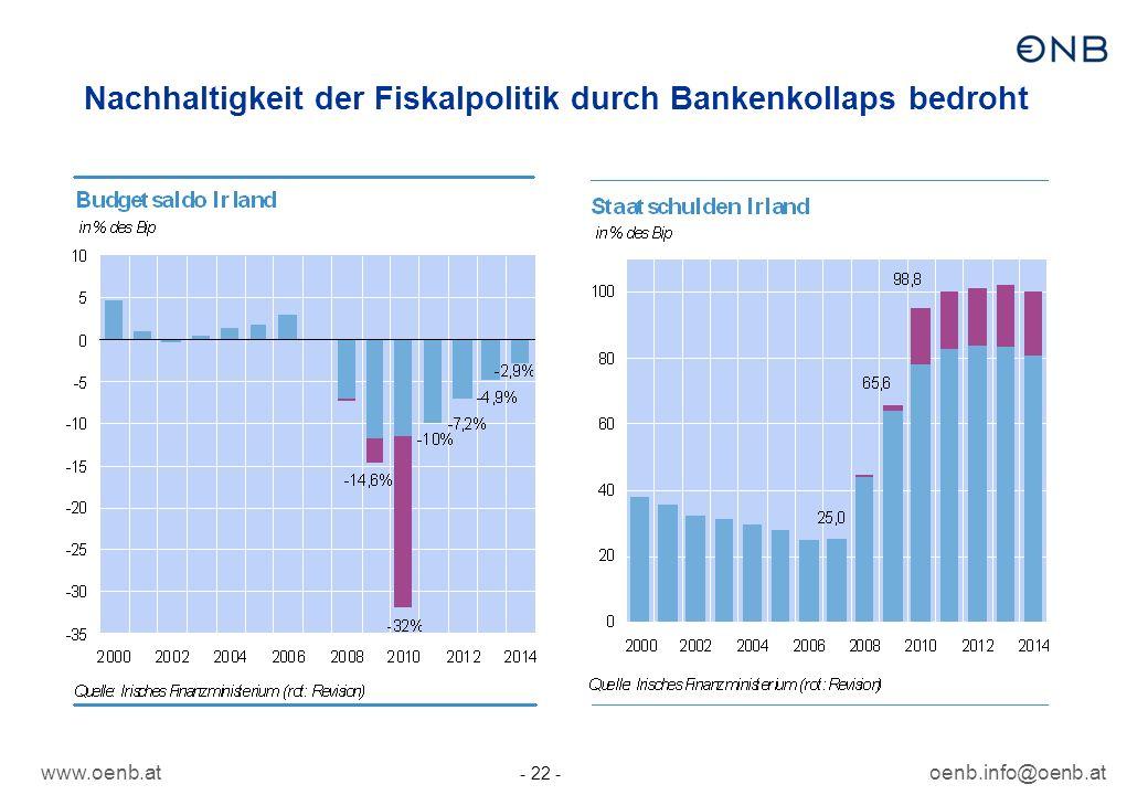 www.oenb.atoenb.info@oenb.at - 22 - Nachhaltigkeit der Fiskalpolitik durch Bankenkollaps bedroht