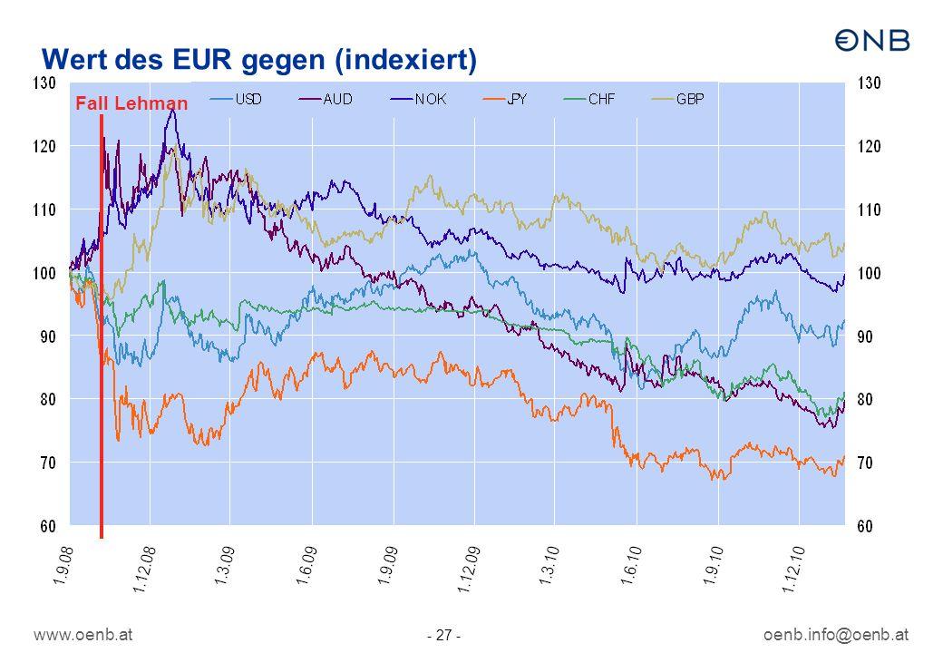 www.oenb.atoenb.info@oenb.at - 27 - Wert des EUR gegen (indexiert) Fall Lehman