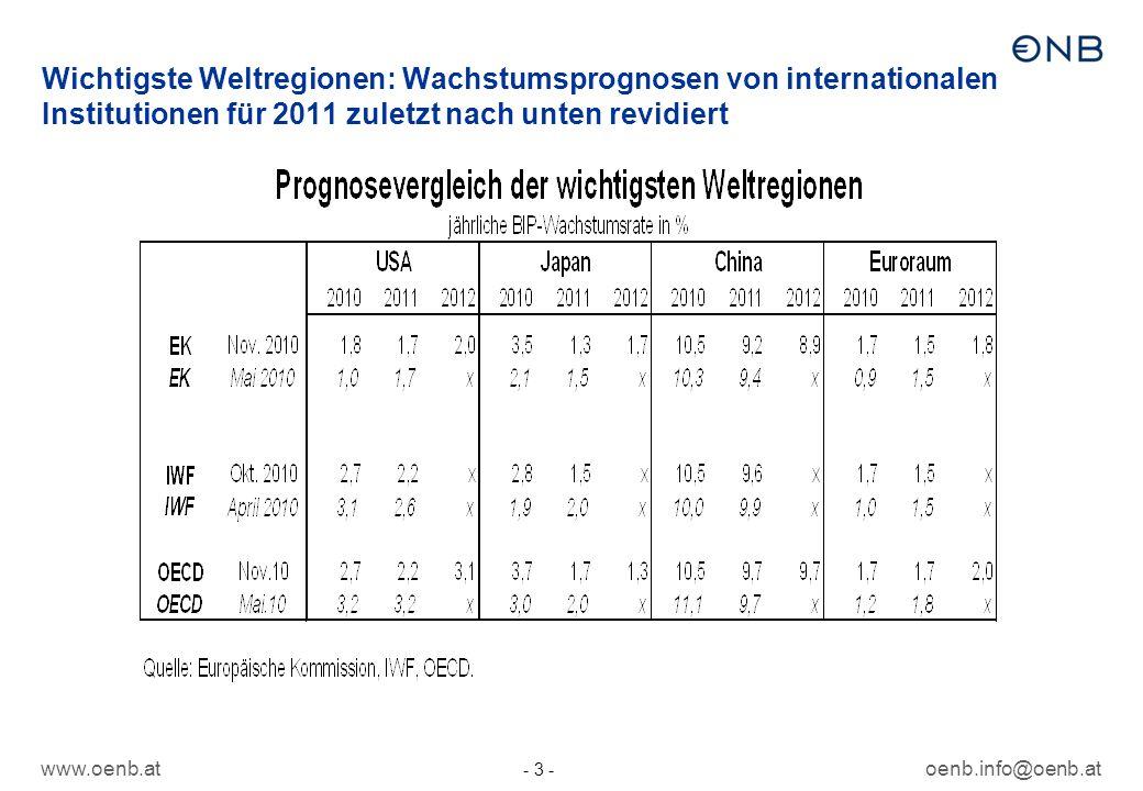 www.oenb.atoenb.info@oenb.at - 3 - Wichtigste Weltregionen: Wachstumsprognosen von internationalen Institutionen für 2011 zuletzt nach unten revidiert