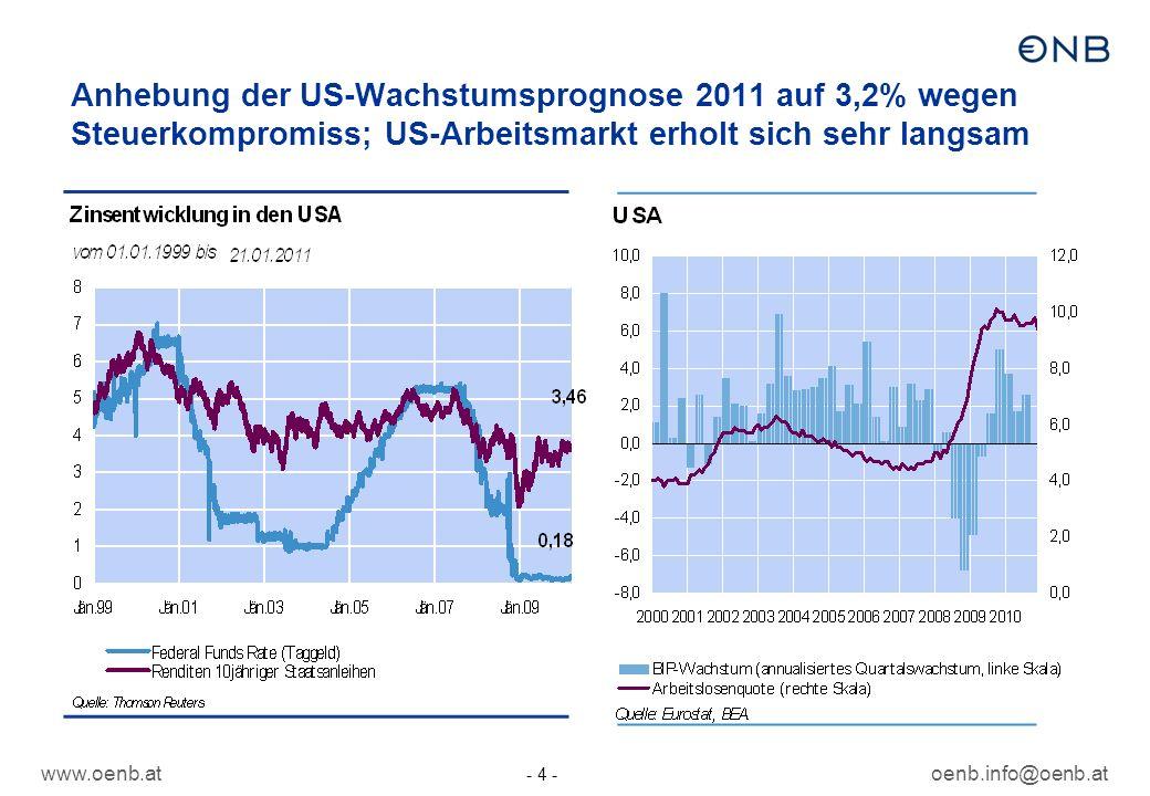 www.oenb.atoenb.info@oenb.at - 4 - Anhebung der US-Wachstumsprognose 2011 auf 3,2% wegen Steuerkompromiss; US-Arbeitsmarkt erholt sich sehr langsam