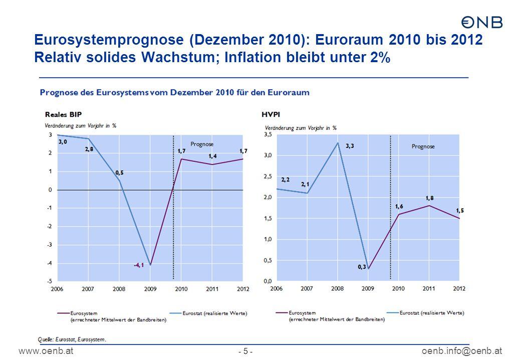 www.oenb.atoenb.info@oenb.at - 5 - Eurosystemprognose (Dezember 2010): Euroraum 2010 bis 2012 Relativ solides Wachstum; Inflation bleibt unter 2%