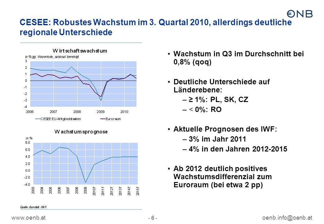 www.oenb.atoenb.info@oenb.at - 6 - CESEE: Robustes Wachstum im 3.