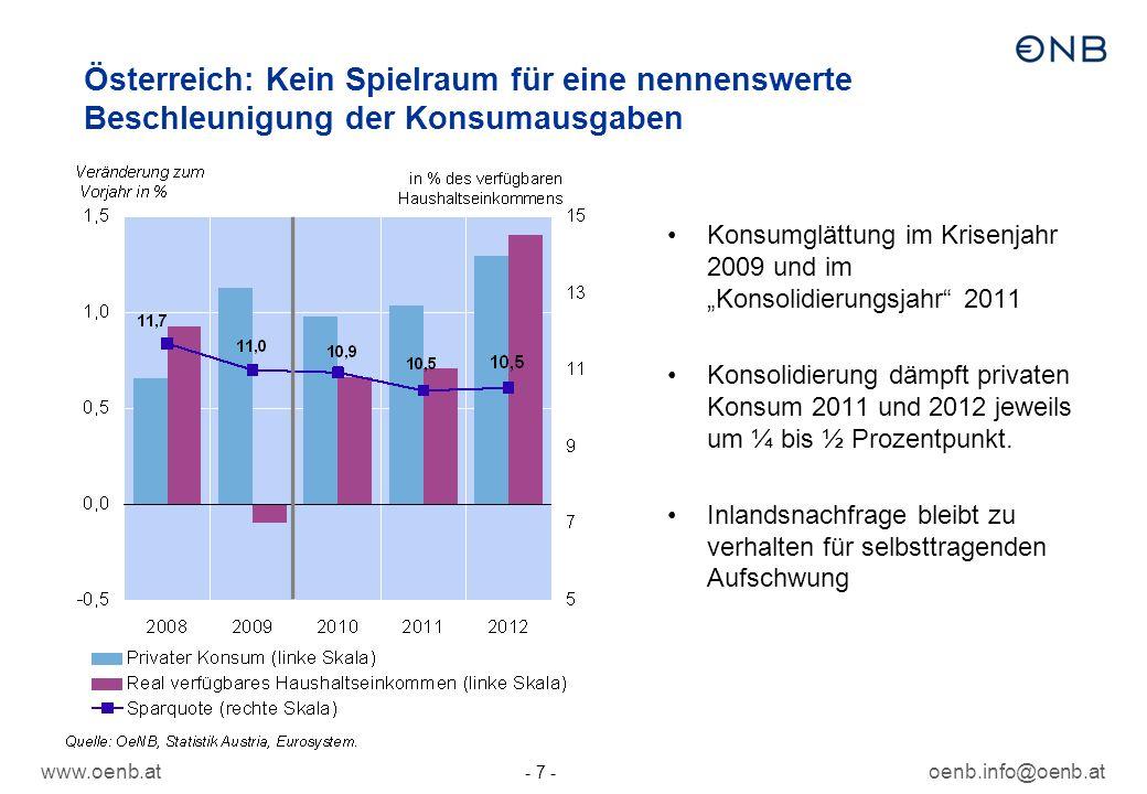 www.oenb.atoenb.info@oenb.at - 7 - Konsumglättung im Krisenjahr 2009 und im Konsolidierungsjahr 2011 Konsolidierung dämpft privaten Konsum 2011 und 2012 jeweils um ¼ bis ½ Prozentpunkt.