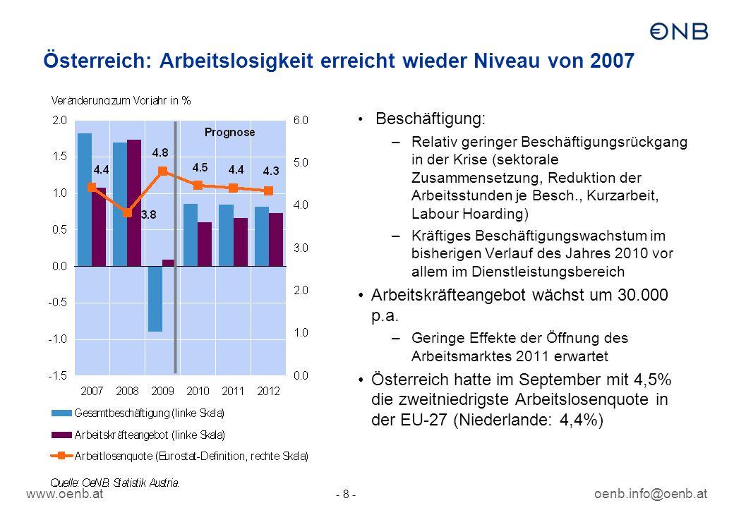 www.oenb.atoenb.info@oenb.at - 8 - Österreich: Arbeitslosigkeit erreicht wieder Niveau von 2007 Beschäftigung: –Relativ geringer Beschäftigungsrückgang in der Krise (sektorale Zusammensetzung, Reduktion der Arbeitsstunden je Besch., Kurzarbeit, Labour Hoarding) –Kräftiges Beschäftigungswachstum im bisherigen Verlauf des Jahres 2010 vor allem im Dienstleistungsbereich Arbeitskräfteangebot wächst um 30.000 p.a.