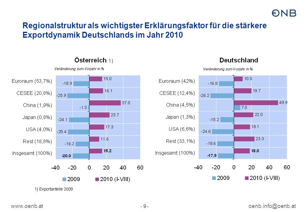 www.oenb.atoenb.info@oenb.at - 9 - Regionalstruktur als wichtigster Erklärungsfaktor für die stärkere Exportdynamik Deutschlands im Jahr 2010