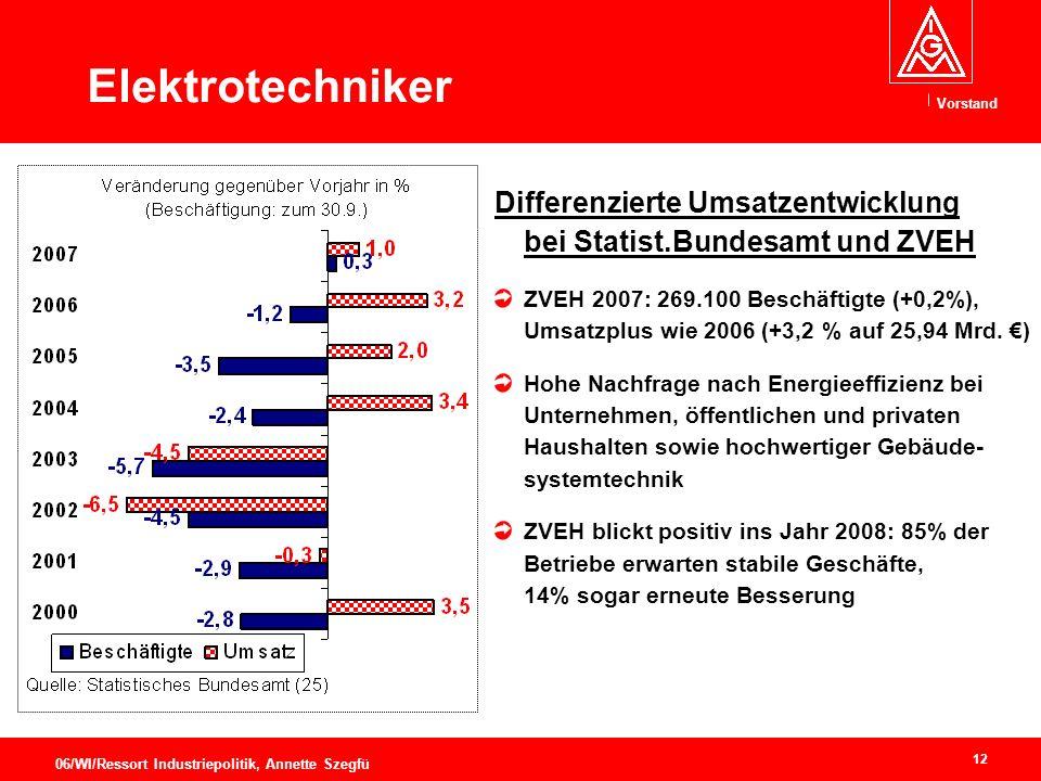 Vorstand 12 06/WI/Ressort Industriepolitik, Annette Szegfü Elektrotechniker Differenzierte Umsatzentwicklung bei Statist.Bundesamt und ZVEH ZVEH 2007: 269.100 Beschäftigte (+0,2%), Umsatzplus wie 2006 (+3,2 % auf 25,94 Mrd.