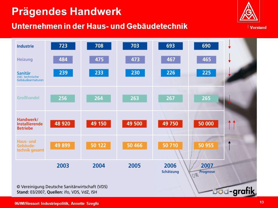Vorstand 13 06/WI/Ressort Industriepolitik, Annette Szegfü Prägendes Handwerk Unternehmen in der Haus- und Gebäudetechnik