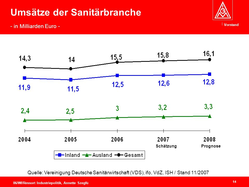 Vorstand 14 06/WI/Ressort Industriepolitik, Annette Szegfü Umsätze der Sanitärbranche - in Milliarden Euro - SchätzungPrognose Quelle: Vereinigung Deutsche Sanitärwirtschaft (VDS), ifo, VdZ, ISH / Stand 11/2007