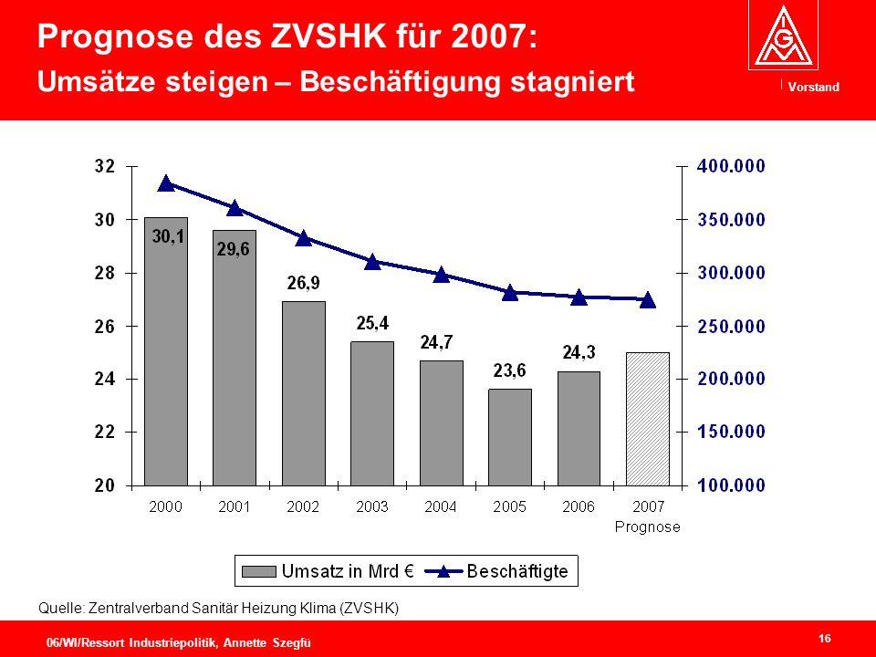 Vorstand 16 06/WI/Ressort Industriepolitik, Annette Szegfü Prognose des ZVSHK für 2007: Umsätze steigen – Beschäftigung stagniert Quelle: Zentralverband Sanitär Heizung Klima (ZVSHK)