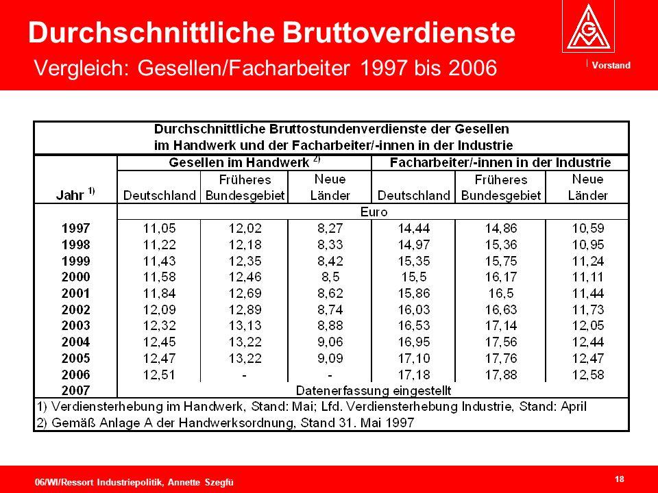 Vorstand 18 06/WI/Ressort Industriepolitik, Annette Szegfü Durchschnittliche Bruttoverdienste Vergleich: Gesellen/Facharbeiter 1997 bis 2006