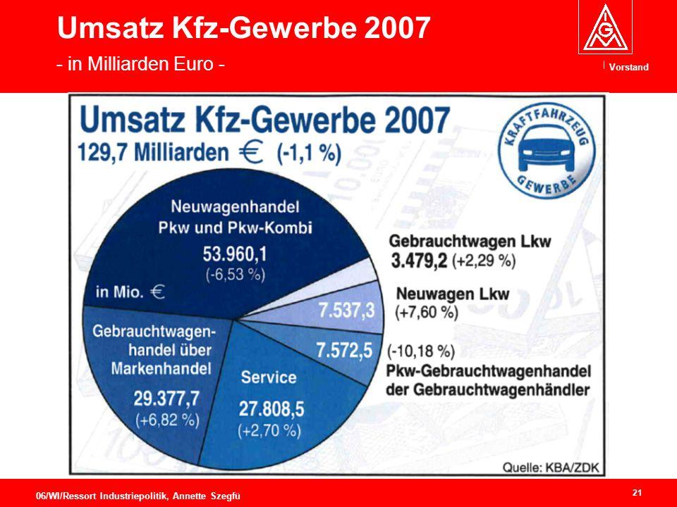 Vorstand 21 06/WI/Ressort Industriepolitik, Annette Szegfü Umsatz Kfz-Gewerbe 2007 - in Milliarden Euro -