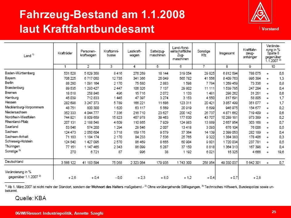 Vorstand 25 06/WI/Ressort Industriepolitik, Annette Szegfü Fahrzeug-Bestand am 1.1.2008 laut Kraftfahrtbundesamt Quelle: KBA