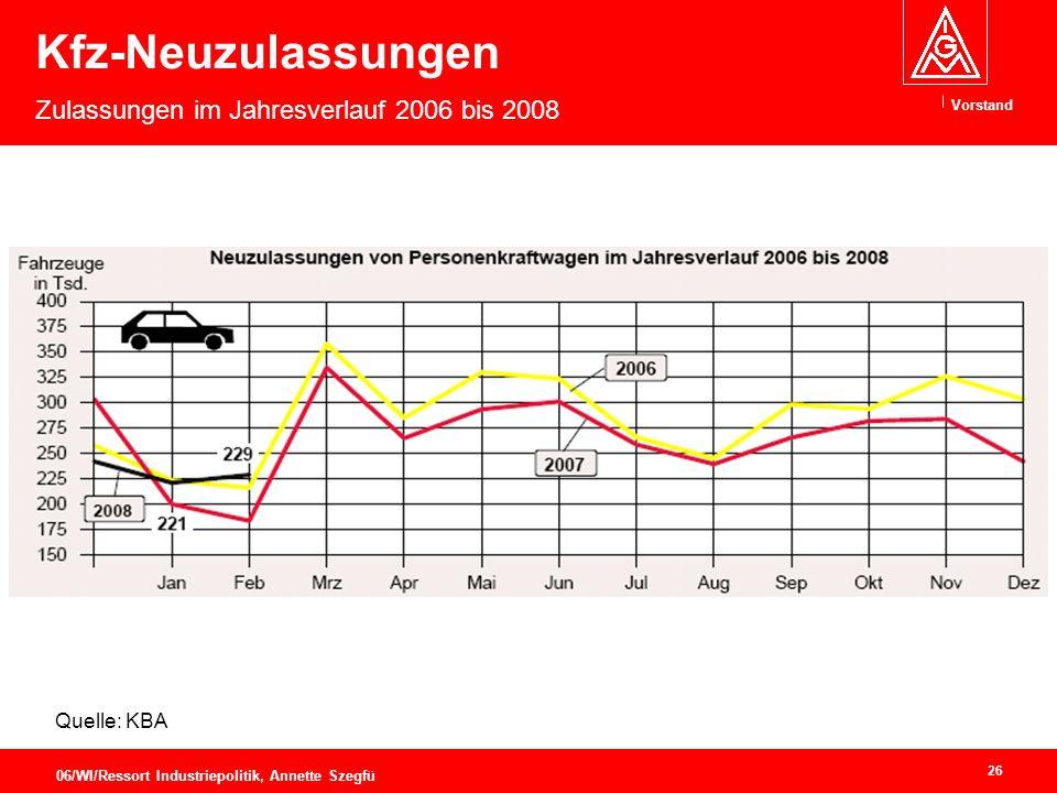 Vorstand 26 06/WI/Ressort Industriepolitik, Annette Szegfü Kfz-Neuzulassungen Zulassungen im Jahresverlauf 2006 bis 2008 Quelle: KBA