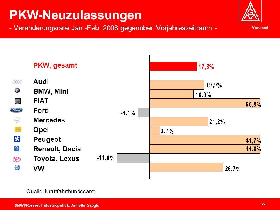 Vorstand 27 06/WI/Ressort Industriepolitik, Annette Szegfü PKW-Neuzulassungen - Veränderungsrate Jan.-Feb.