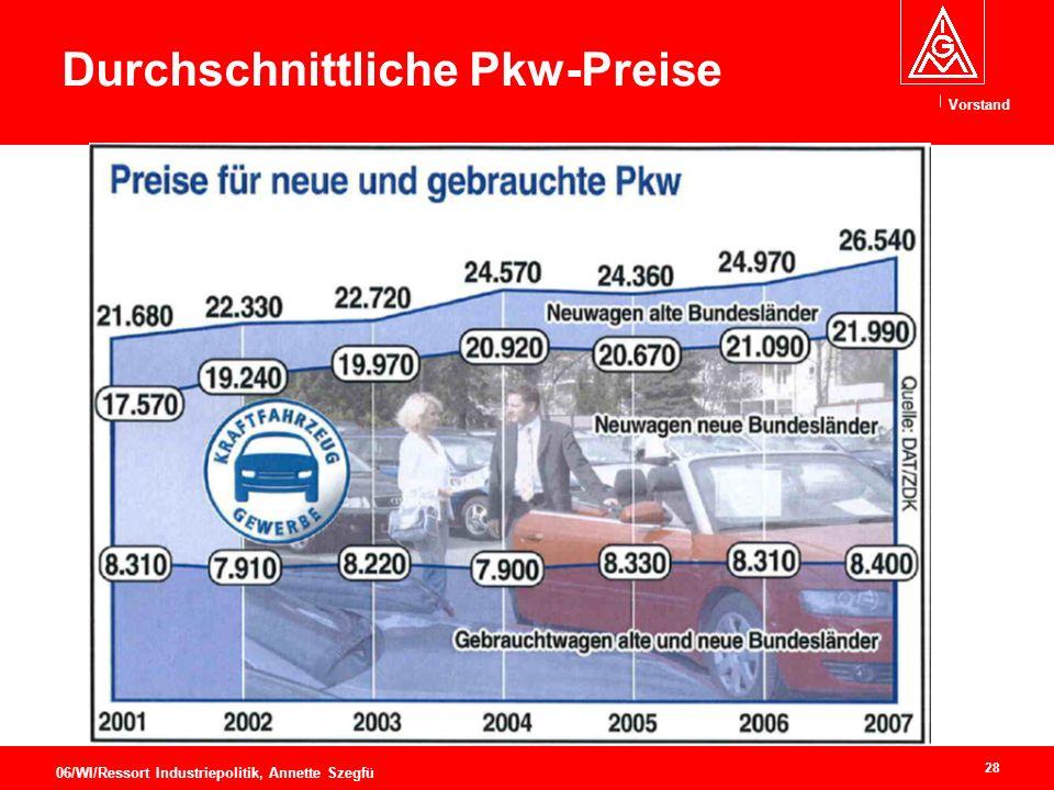 Vorstand 28 06/WI/Ressort Industriepolitik, Annette Szegfü Durchschnittliche Pkw-Preise