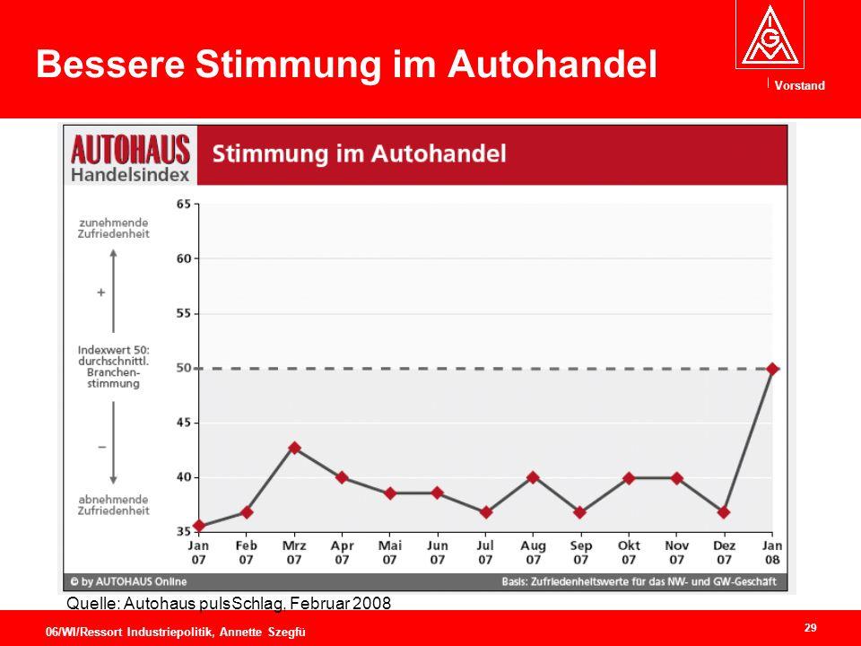 Vorstand 29 06/WI/Ressort Industriepolitik, Annette Szegfü Bessere Stimmung im Autohandel Quelle: Autohaus pulsSchlag, Februar 2008