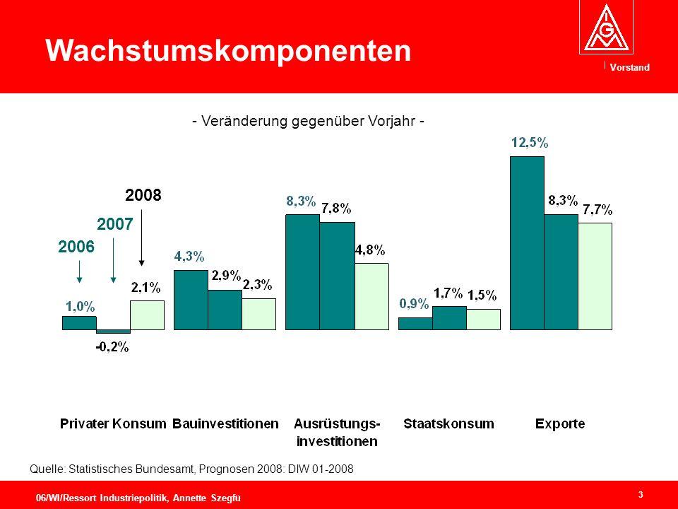 Vorstand 3 06/WI/Ressort Industriepolitik, Annette Szegfü Quelle: Statistisches Bundesamt, Prognosen 2008: DIW 01-2008 Wachstumskomponenten - Veränderung gegenüber Vorjahr - 2006 2007 2008