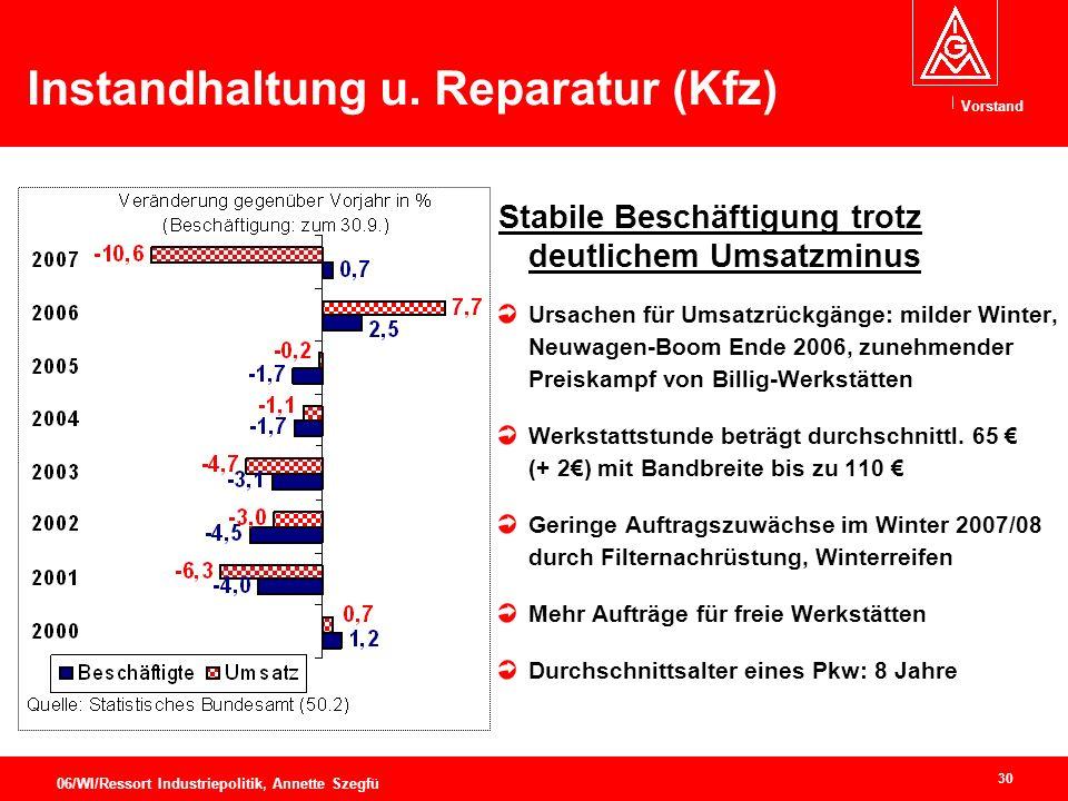 Vorstand 30 06/WI/Ressort Industriepolitik, Annette Szegfü Instandhaltung u.