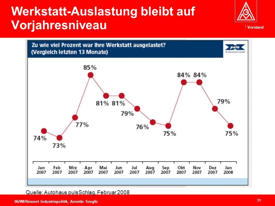 Vorstand 31 06/WI/Ressort Industriepolitik, Annette Szegfü Werkstatt-Auslastung bleibt auf Vorjahresniveau Quelle: Autohaus pulsSchlag, Februar 2008