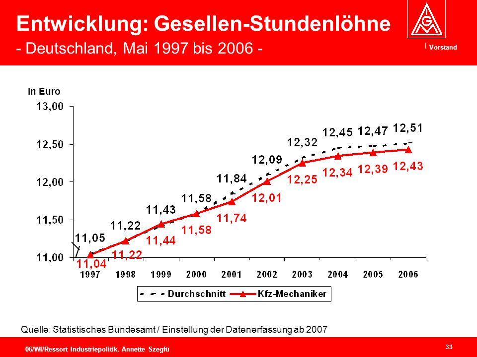 Vorstand 33 06/WI/Ressort Industriepolitik, Annette Szegfü Quelle: Statistisches Bundesamt / Einstellung der Datenerfassung ab 2007 Entwicklung: Gesellen-Stundenlöhne - Deutschland, Mai 1997 bis 2006 - in Euro