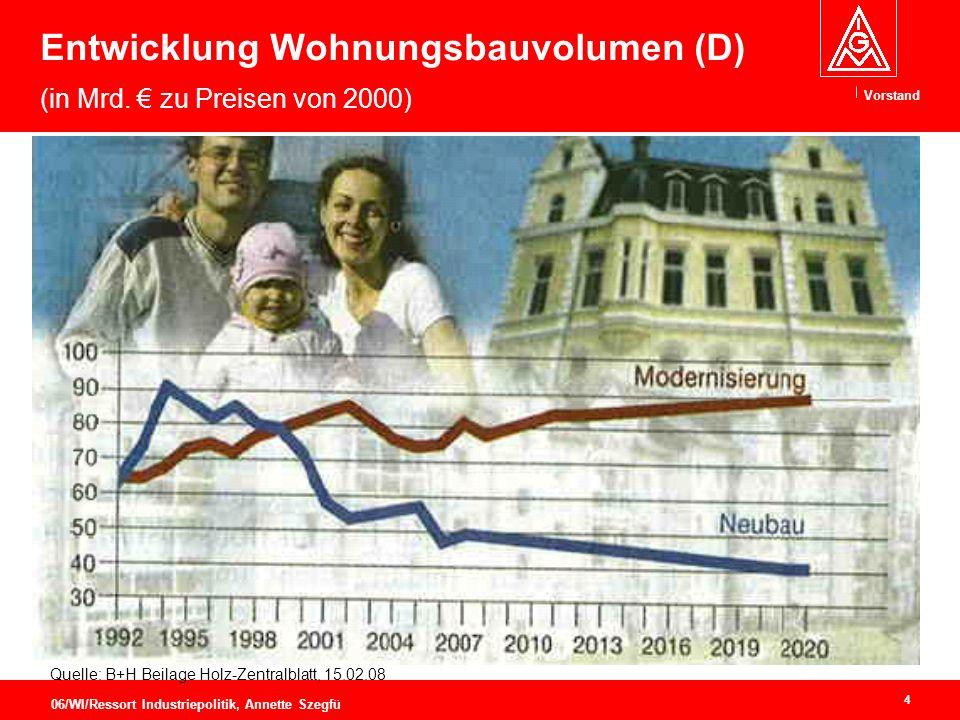 Vorstand 4 06/WI/Ressort Industriepolitik, Annette Szegfü Entwicklung Wohnungsbauvolumen (D) (in Mrd.