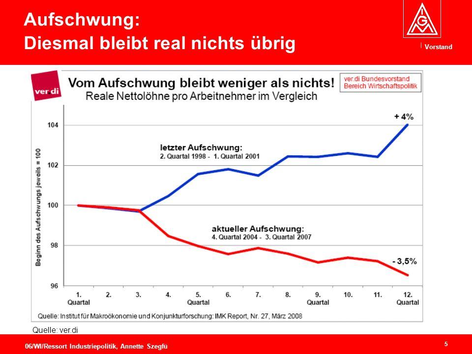 Vorstand 5 06/WI/Ressort Industriepolitik, Annette Szegfü Aufschwung: Diesmal bleibt real nichts übrig Quelle: ver.di
