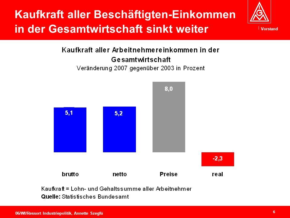 Vorstand 6 06/WI/Ressort Industriepolitik, Annette Szegfü Kaufkraft aller Beschäftigten-Einkommen in der Gesamtwirtschaft sinkt weiter