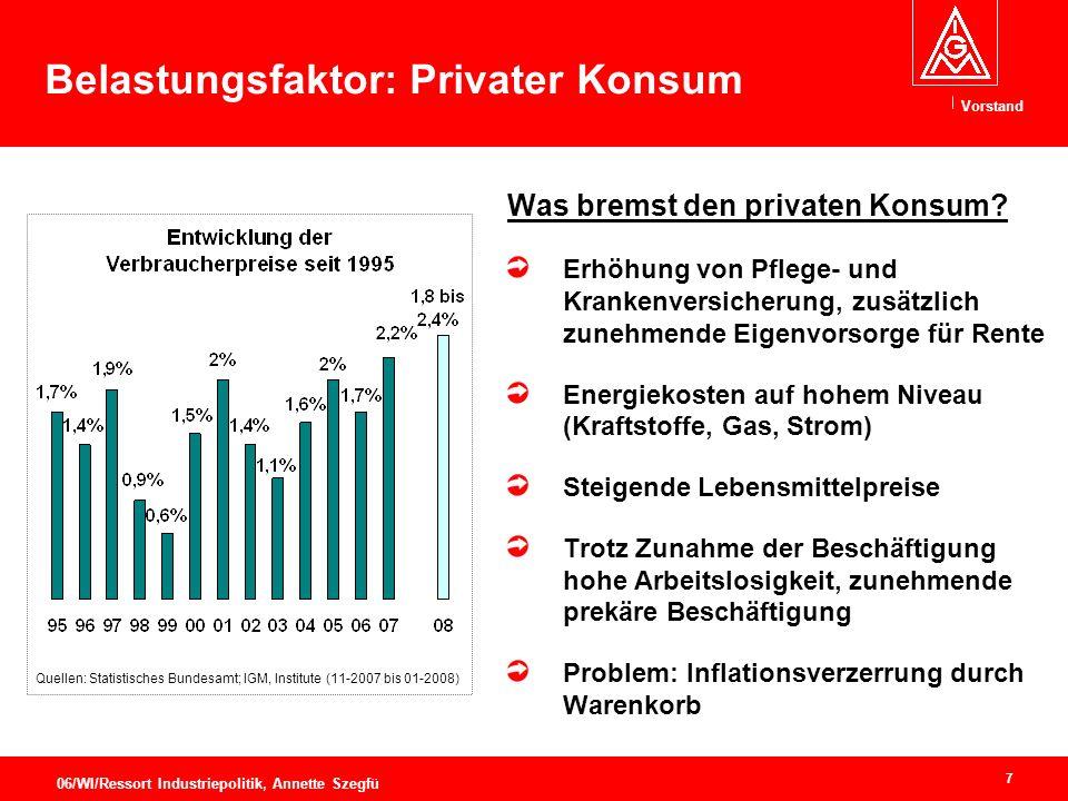 Vorstand 7 06/WI/Ressort Industriepolitik, Annette Szegfü Belastungsfaktor: Privater Konsum Was bremst den privaten Konsum.