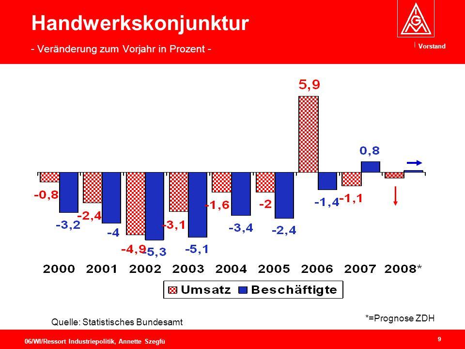 Vorstand 9 06/WI/Ressort Industriepolitik, Annette Szegfü Handwerkskonjunktur - Veränderung zum Vorjahr in Prozent - Quelle: Statistisches Bundesamt *=Prognose ZDH