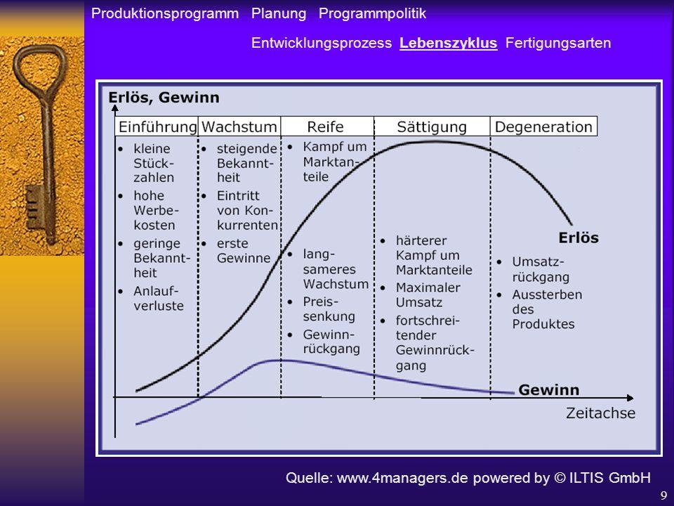 9 Produktionsprogramm Planung Programmpolitik Entwicklungsprozess Lebenszyklus Fertigungsarten Quelle: www.4managers.de powered by © ILTIS GmbH