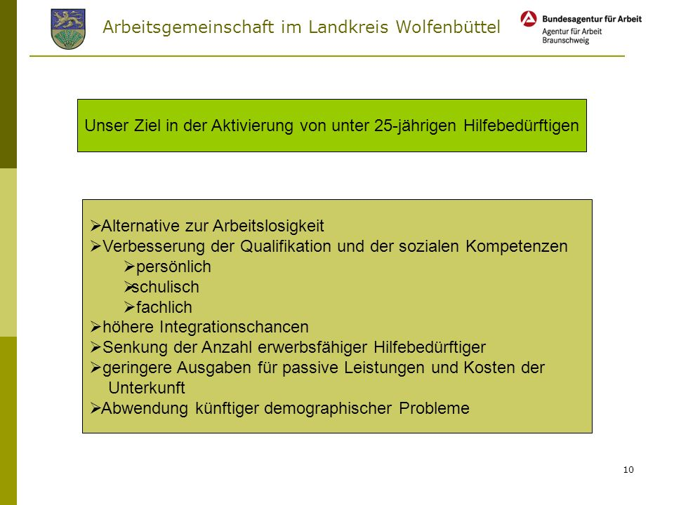 Arbeitsgemeinschaft im Landkreis Wolfenbüttel 9 Geringe Qualifikation Drogen Schulden Rückgängiger Ausbildungs- markt Geringe soziale Kompetenzen Moti