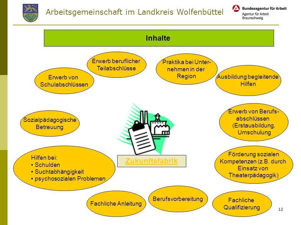 Arbeitsgemeinschaft im Landkreis Wolfenbüttel 11 Arbeitsgelegenheit mit Mehraufwandspauschale als Grundlage AG Zukunftsfabrik Keine Regelverweildauer