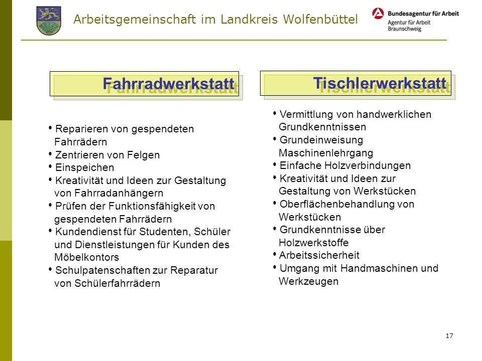 Arbeitsgemeinschaft im Landkreis Wolfenbüttel Qualifizierung Beschäftigung Integration AG-Zukunftsfabrik-Wolfenbüttel