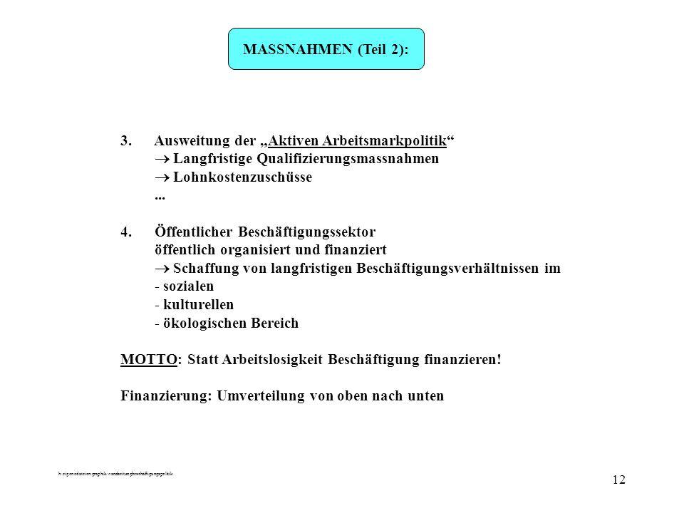 h:eigenedateien:graphik.wandzeitungbeschäftigungspolitik 12 MASSNAHMEN (Teil 2): 3. Ausweitung der Aktiven Arbeitsmarkpolitik Langfristige Qualifizier