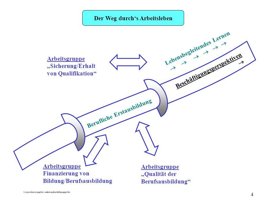 h:eigenedateien:graphik.wandzeitungbeschäftigungspolitik 4 Der Weg durchs Arbeitsleben Arbeitsgruppe Finanzierung von Bildung/Berufsausbildung Arbeits