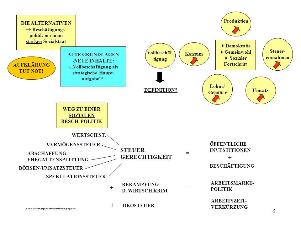 h:eigenedateien:graphik.wandzeitungbeschäftigungspolitik 6 DIE ALTERNATIVEN Beschäftigungs- politik in einem starken Sozialstaat ALTE GRUNDLAGEN -NEUE