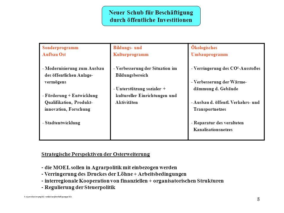 h:eigenedateien:graphik.wandzeitungbeschäftigungspolitik 8 Neuer Schub für Beschäftigung durch öffentliche Investitionen Sonderprogramm Aufbau Ost - M