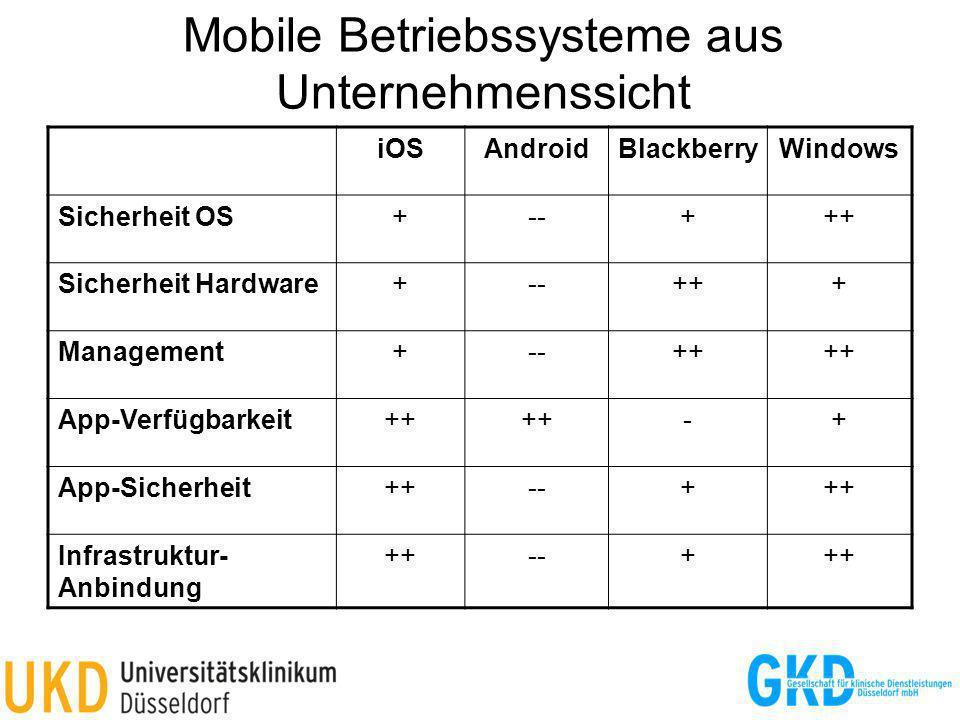 Mobile Betriebssysteme aus Unternehmenssicht iOSAndroidBlackberryWindows Sicherheit OS+--+++ Sicherheit Hardware+--+++ Management+--++ App-Verfügbarke