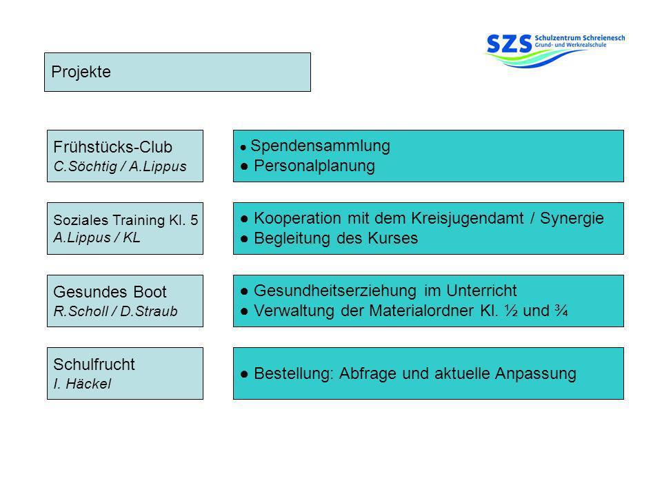 Projekte Frühstücks-Club C.Söchtig / A.Lippus Soziales Training Kl. 5 A.Lippus / KL Gesundes Boot R.Scholl / D.Straub Schulfrucht I. Häckel Bestellung