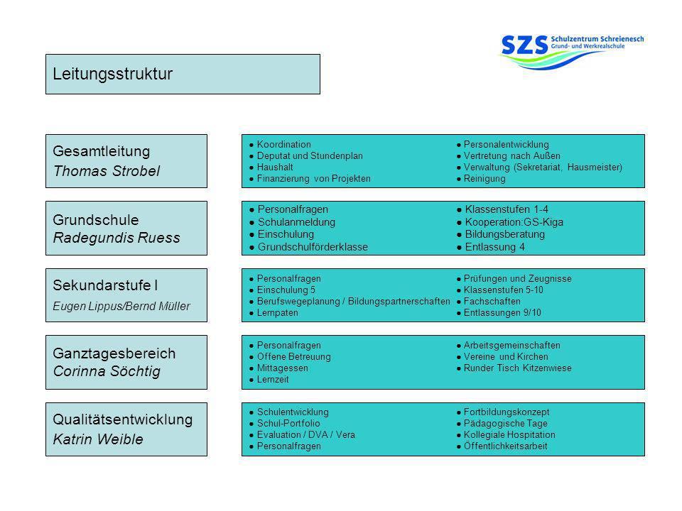 Leitungsstruktur Grundschule Radegundis Ruess Sekundarstufe I Eugen Lippus/Bernd Müller Ganztagesbereich Corinna Söchtig Qualitätsentwicklung Katrin W