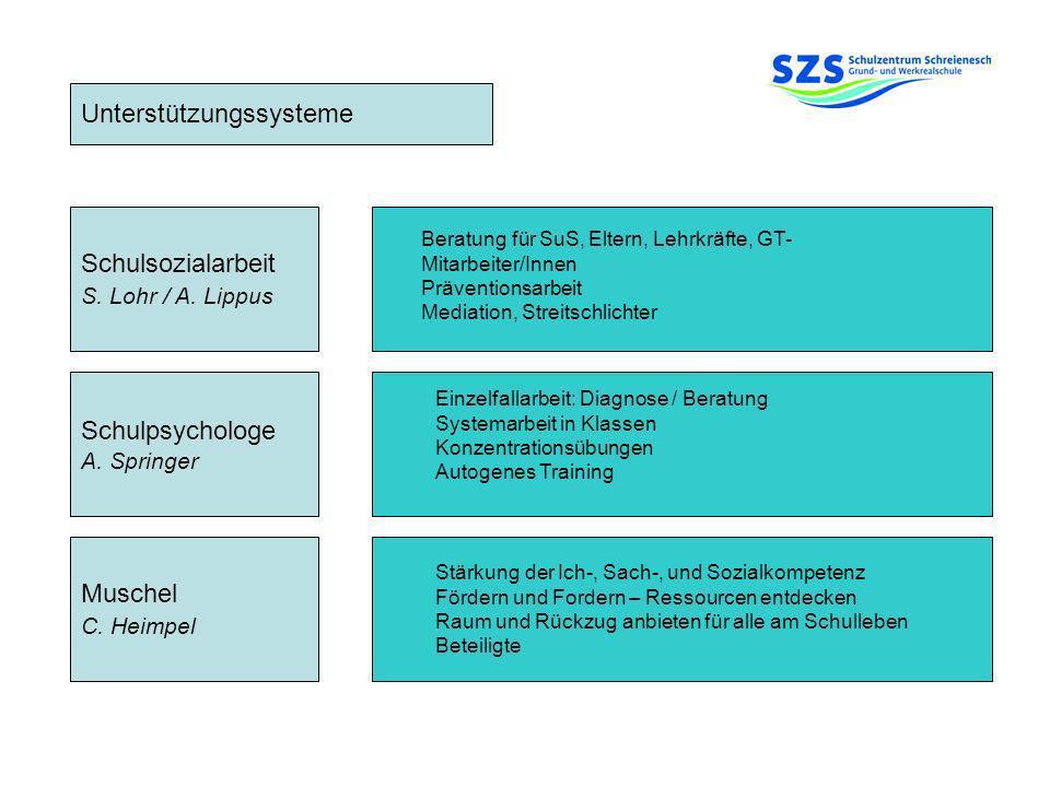 Unterstützungssysteme Schulpsychologe A. Springer Muschel C. Heimpel Schulsozialarbeit S. Lohr / A. Lippus Stärkung der Ich-, Sach-, und Sozialkompete