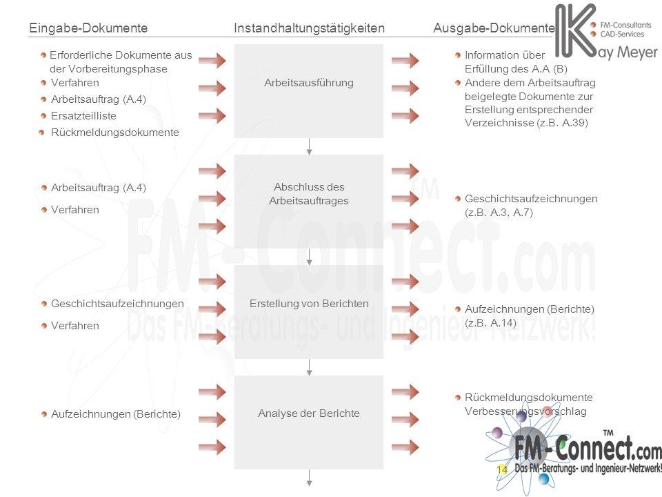 14 Eingabe-Dokumente Erforderliche Dokumente aus der Vorbereitungsphase Rückmeldungsdokumente Verfahren InstandhaltungstätigkeitenAusgabe-Dokumente Ar