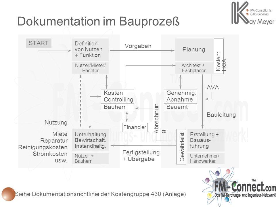 7 Erstellung + Bauaus- führung Unternehmer/ Handwerker Unterhaltung Bewirtschaft. Instandhaltg. Nutzer + Bauherr Financier Definition von Nutzen + Fun