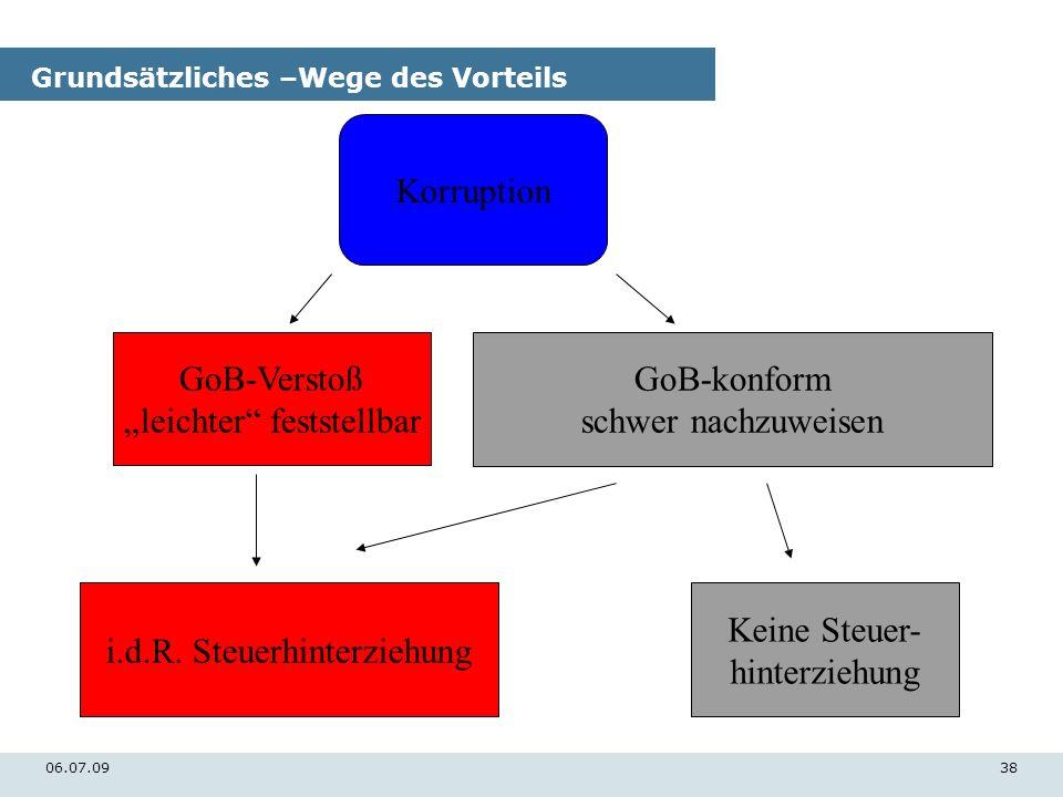 06.07.0938 Grundsätzliches –Wege des Vorteils Korruption GoB-Verstoß leichter feststellbar GoB-konform schwer nachzuweisen i.d.R. Steuerhinterziehung