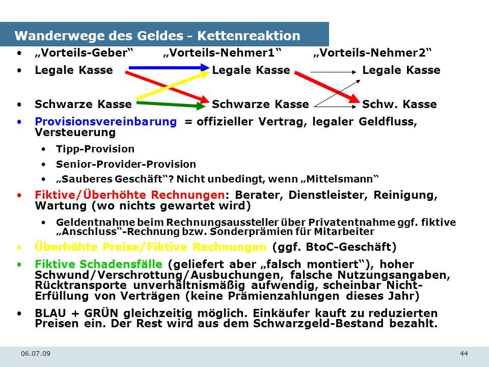 06.07.0944 Wanderwege des Geldes - Kettenreaktion Vorteils-GeberVorteils-Nehmer1 Vorteils-Nehmer2 Legale KasseLegale Kasse Legale Kasse Schwarze Kasse