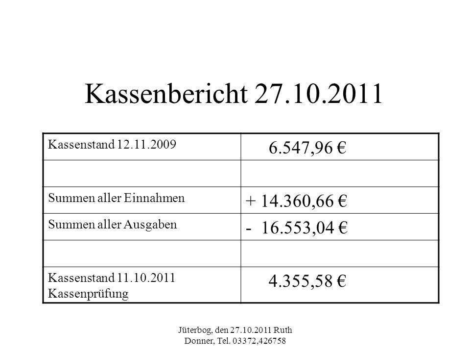 Jüterbog, den 27.10.2011 Ruth Donner, Tel. 03372,426758 Kassenbericht 27.10.2011 Kassenstand 12.11.2009 6.547,96 Summen aller Einnahmen + 14.360,66 Su