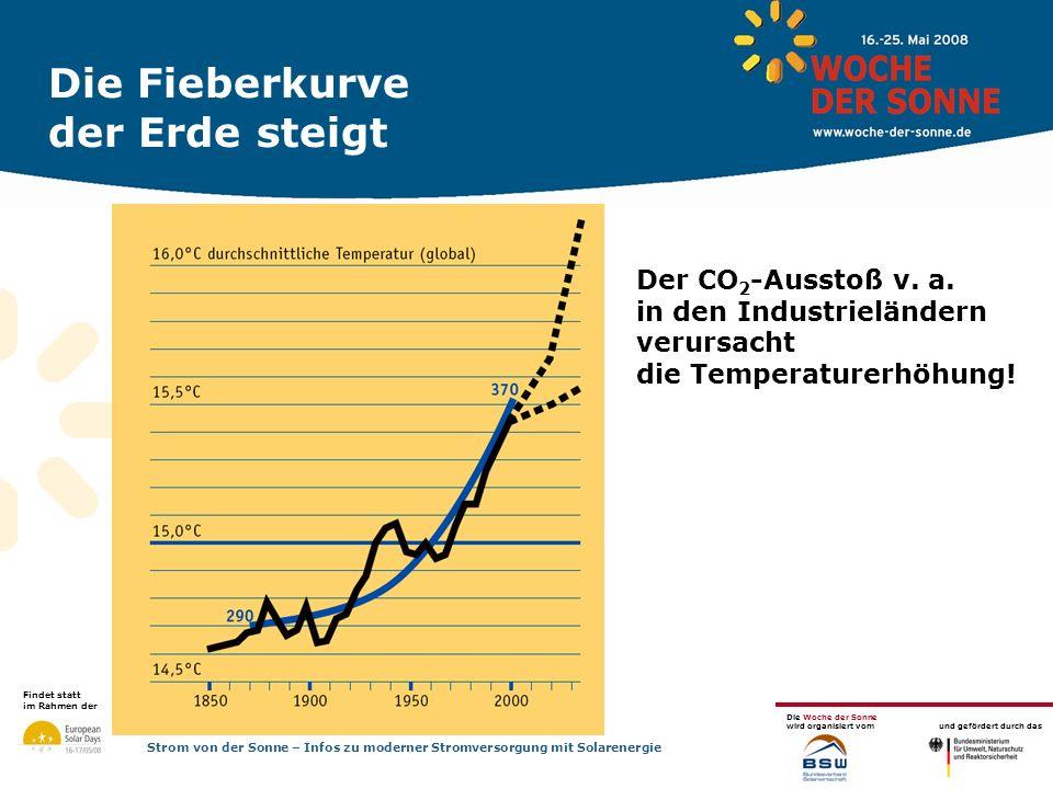 Findet statt im Rahmen der Die Woche der Sonne wird organisiert vom und gefördert durch das Strom von der Sonne – Infos zu moderner Stromversorgung mit Solarenergie Finanzierung und Renditemöglichkeiten Ausgaben Anlagenkosten (Zins, Tilgung) Versicherung, Wartung, Reparatur-Rücklage (Dachmiete) Einnahmen Anlagenertrag pro kW (Größe der Anlage 30 kW) 900 kWh x 0,468 x 20 Jahre = 8.424 Rendite 3-6 % mögliche durchschnittliche Rendite 3-6 % (abhängig von Finanzierung)