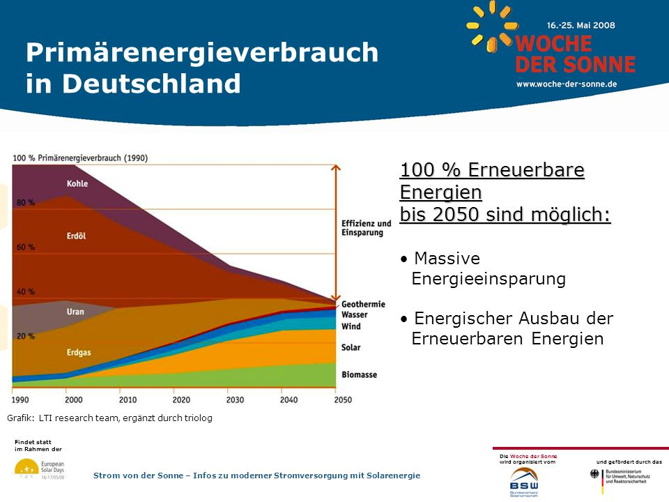 Findet statt im Rahmen der Die Woche der Sonne wird organisiert vom und gefördert durch das Strom von der Sonne – Infos zu moderner Stromversorgung mit Solarenergie >56,6 MW a.